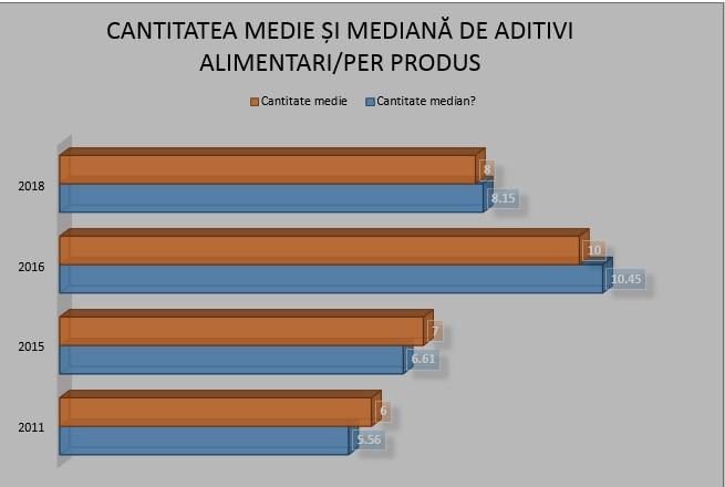 media_si_mediana_aditivi1